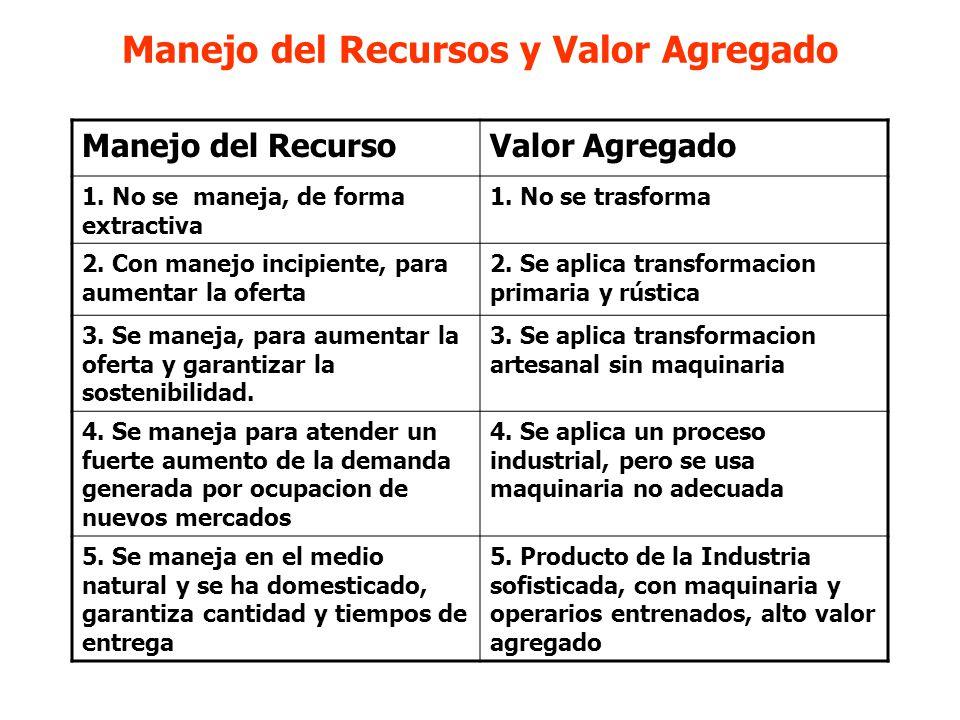 UN INTENTO DE GENERAR UN SISTEMA APLICABLE CARACTERISTICAS : 1.MANEJO DEL RECURSO (Los Productores) 2.VALOR AGREGADO (Los Transformadores) 3.FORMA Y MODO DE COMERCIALIZACION (El Comerciante) 4.EL MERCADO, GRADO DE ACEPTACION, EXIGENCIA (El Mercado) ESCALA DE CLASIFICACIÓN: 1 al 5