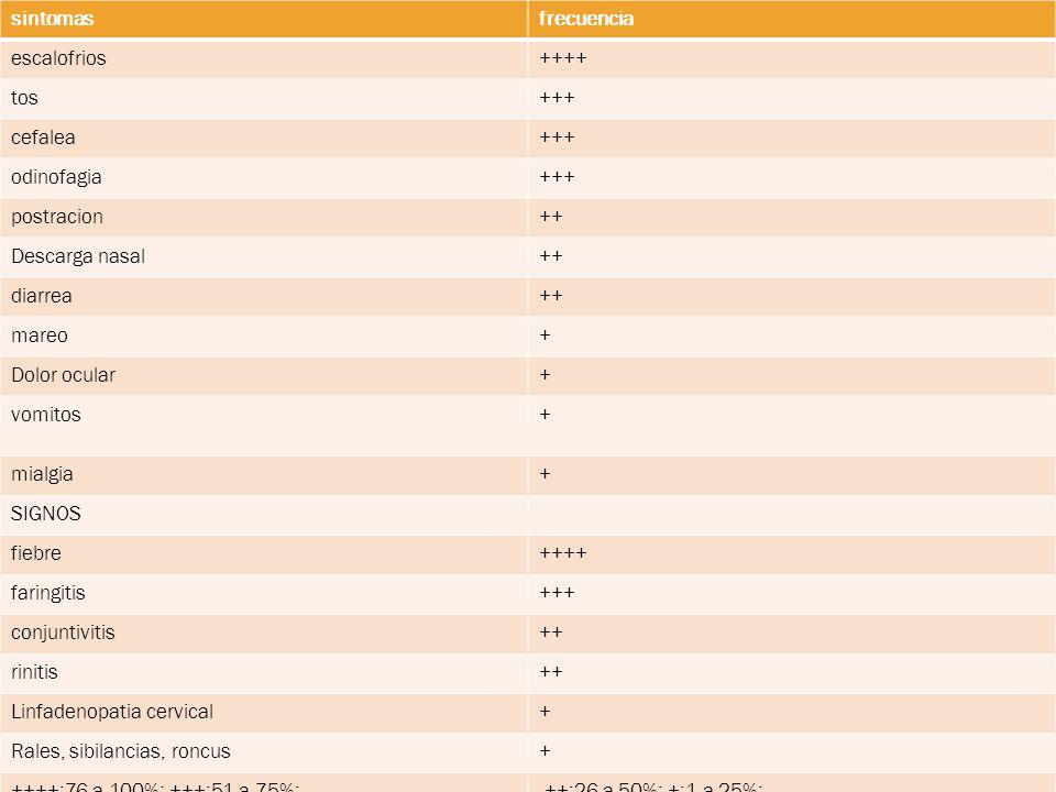 sintomasfrecuencia escalofrios++++ tos+++ cefalea+++ odinofagia+++ postracion++ Descarga nasal++ diarrea++ mareo+ Dolor ocular+ vomitos+ mialgia+ SIGNOS fiebre++++ faringitis+++ conjuntivitis++ rinitis++ Linfadenopatia cervical+ Rales, sibilancias, roncus+ ++++:76 a 100%; +++:51 a 75%; ++:26 a 50%; +:1 a 25%;