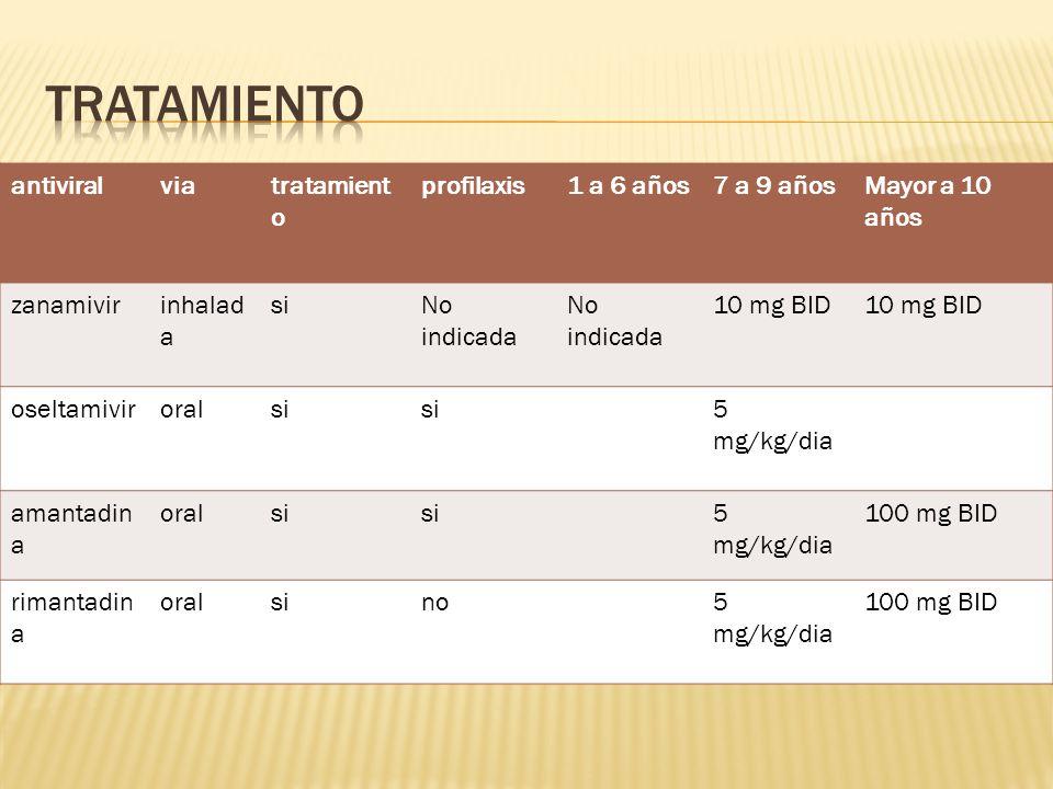 antiviralviatratamient o profilaxis1 a 6 años7 a 9 añosMayor a 10 años zanamivirinhalad a siNo indicada 10 mg BID oseltamiviroralsi 5 mg/kg/dia amantadin a oralsi 5 mg/kg/dia 100 mg BID rimantadin a oralsino5 mg/kg/dia 100 mg BID