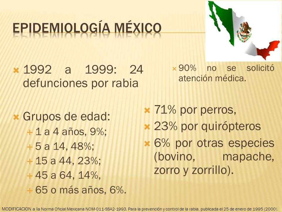 1992 a 1999: 24 defunciones por rabia Grupos de edad: 1 a 4 años, 9%; 5 a 14, 48%; 15 a 44, 23%; 45 a 64, 14%, 65 o más años, 6%. 90% no se solicitó a