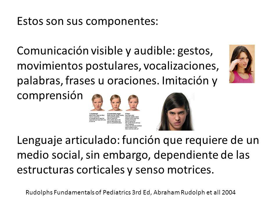 Estos son sus componentes: Comunicación visible y audible: gestos, movimientos postulares, vocalizaciones, palabras, frases u oraciones. Imitación y c