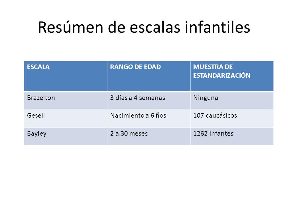 Resúmen de escalas infantiles ESCALARANGO DE EDADMUESTRA DE ESTANDARIZACIÓN Brazelton3 días a 4 semanasNinguna GesellNacimiento a 6 ños107 caucásicos Bayley2 a 30 meses1262 infantes