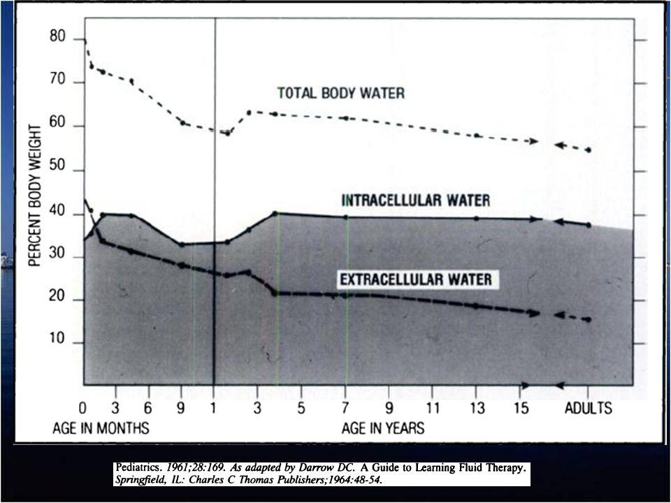 Según el tipo de hiponatremia, se trata la etiología Manejo del agua, no del sodio: RESTRICCION: restaurar la relación Na y Agua.