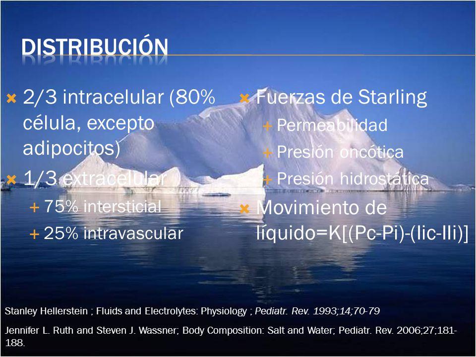2/3 intracelular (80% célula, excepto adipocitos) 1/3 extracelular 75% intersticial 25% intravascular Fuerzas de Starling Permeabilidad Presión oncótica Presión hidrostática Movimiento de líquido=K[(Pc-Pi)-(Iic-IIi)] Jennifer L.