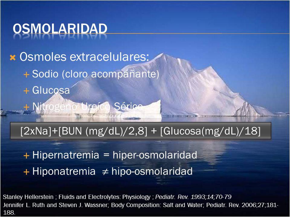 Osmoles extracelulares: Sodio (cloro acompañante) Glucosa Nitrogeno Ureíco Sérico Hipernatremia = hiper-osmolaridad Hiponatremia hipo-osmolaridad [2xNa]+[BUN (mg/dL)/2,8] + [Glucosa(mg/dL)/18] Jennifer L.