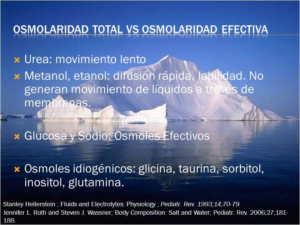 Urea: movimiento lento Metanol, etanol: difusión rápida, labilidad.