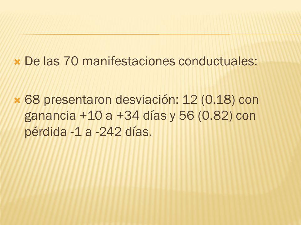 De las 70 manifestaciones conductuales: 68 presentaron desviación: 12 (0.18) con ganancia +10 a +34 días y 56 (0.82) con pérdida -1 a -242 días.