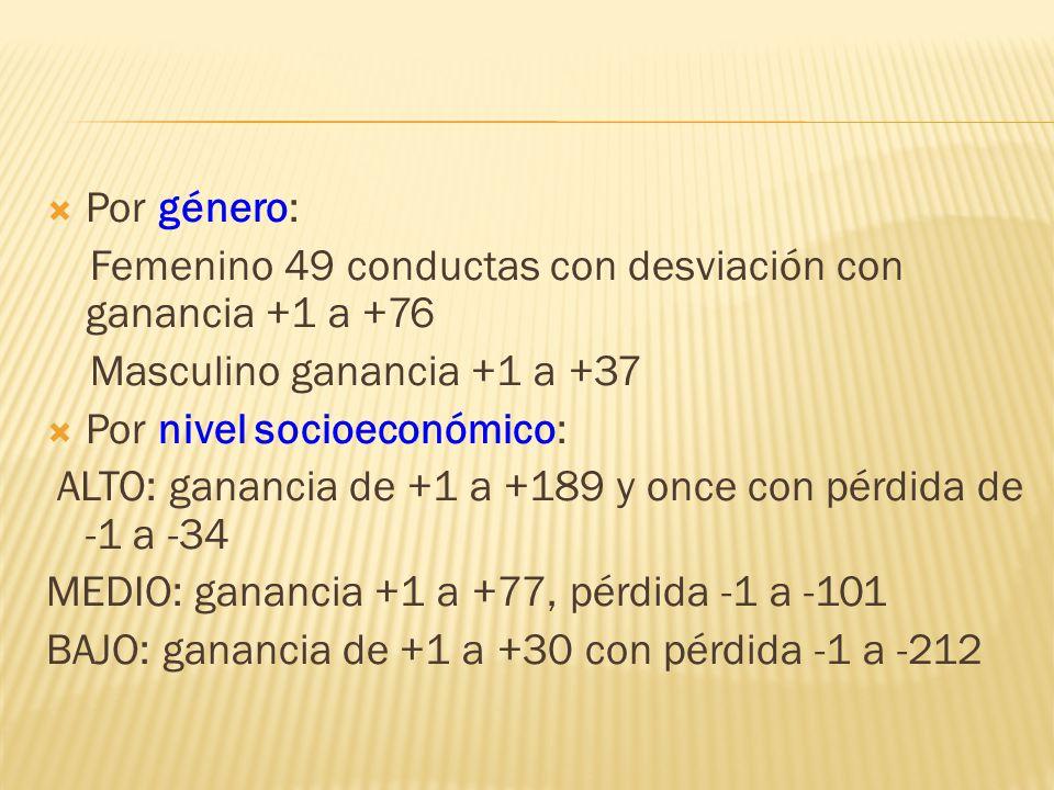 Por género: Femenino 49 conductas con desviación con ganancia +1 a +76 Masculino ganancia +1 a +37 Por nivel socioeconómico: ALTO: ganancia de +1 a +1