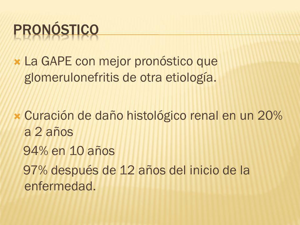 La GAPE con mejor pronóstico que glomerulonefritis de otra etiología. Curación de daño histológico renal en un 20% a 2 años 94% en 10 años 97% después