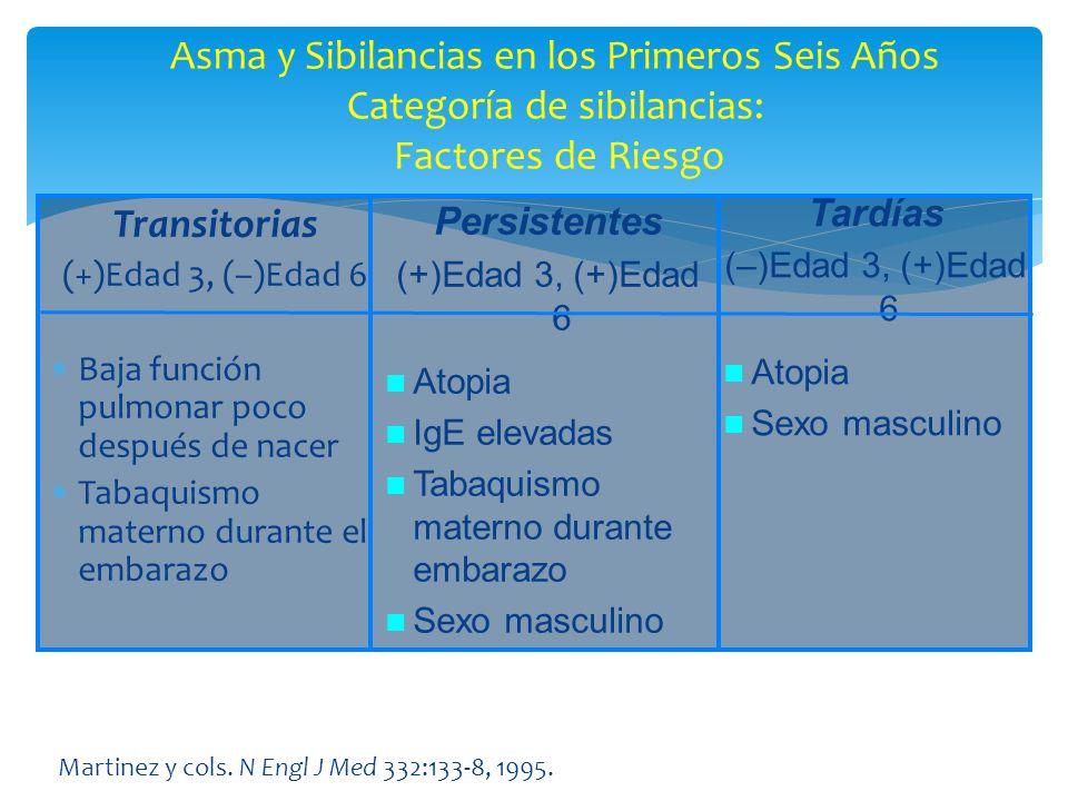 Transitorias (+)Edad 3, (–)Edad 6 Baja función pulmonar poco después de nacer Tabaquismo materno durante el embarazo Asma y Sibilancias en los Primero
