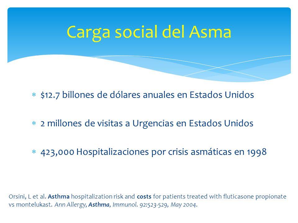 $12.7 billones de dólares anuales en Estados Unidos 2 millones de visitas a Urgencias en Estados Unidos 423,000 Hospitalizaciones por crisis asmáticas