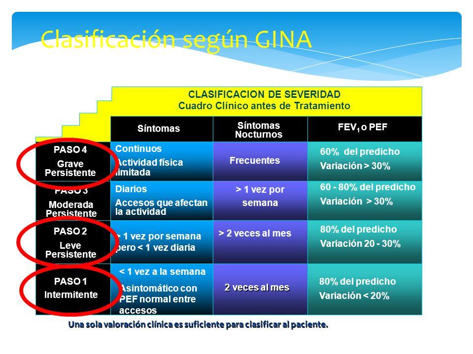 Clasificación según GINA CLASIFICACION DE SEVERIDAD Cuadro Clínico antes de Tratamiento Síntomas Nocturnos FEV 1 o PEF PASO 4 Grave Persistente PASO 3