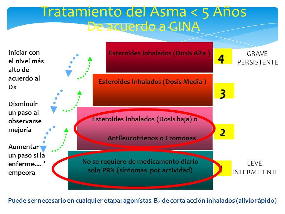 MODERADO PERSISTENTE Tratamiento del Asma < 5 Años De acuerdo a GINA Puede ser necesario en cualquier etapa: agonístas B 2 -de corta acción inhalados