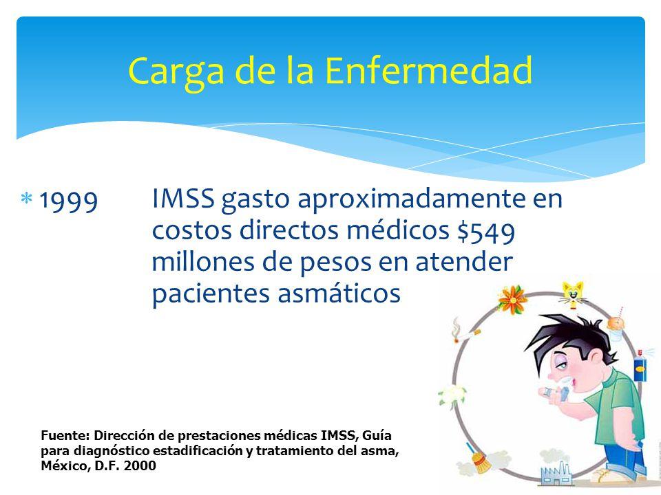 1999IMSS gasto aproximadamente en costos directos médicos $549 millones de pesos en atender pacientes asmáticos Carga de la Enfermedad Fuente: Direcci