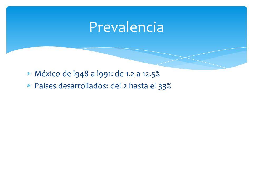 México de l948 a l991: de 1.2 a 12.5% Países desarrollados: del 2 hasta el 33% Prevalencia