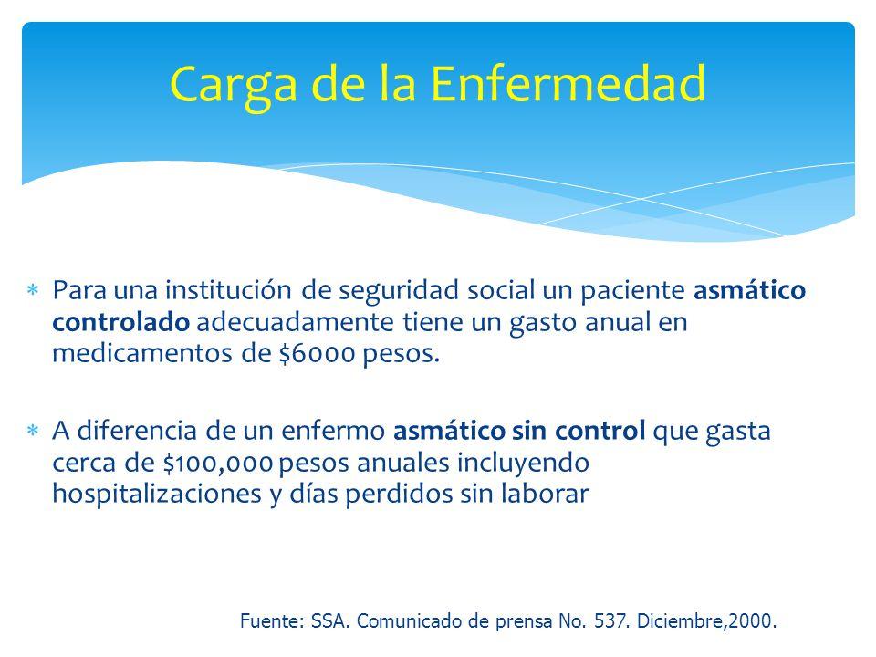 Para una institución de seguridad social un paciente asmático controlado adecuadamente tiene un gasto anual en medicamentos de $6000 pesos. A diferenc