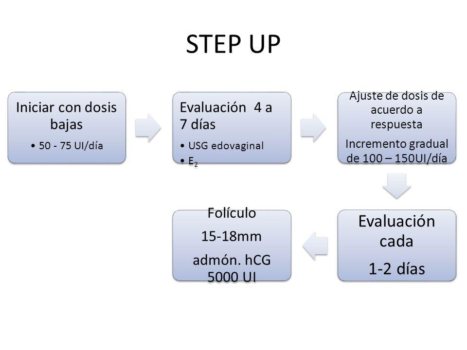 STEP UP Iniciar con dosis bajas 50 - 75 UI/día Evaluación 4 a 7 días USG edovaginal E 2 Ajuste de dosis de acuerdo a respuesta Incremento gradual de 100 – 150UI/día Evaluación cada 1-2 días Folículo 15-18mm admón.