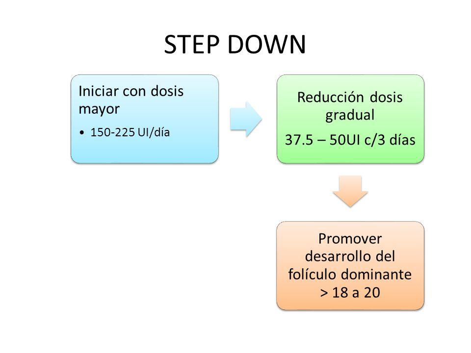 STEP DOWN Iniciar con dosis mayor 150-225 UI/día Reducción dosis gradual 37.5 – 50UI c/3 días Promover desarrollo del folículo dominante > 18 a 20