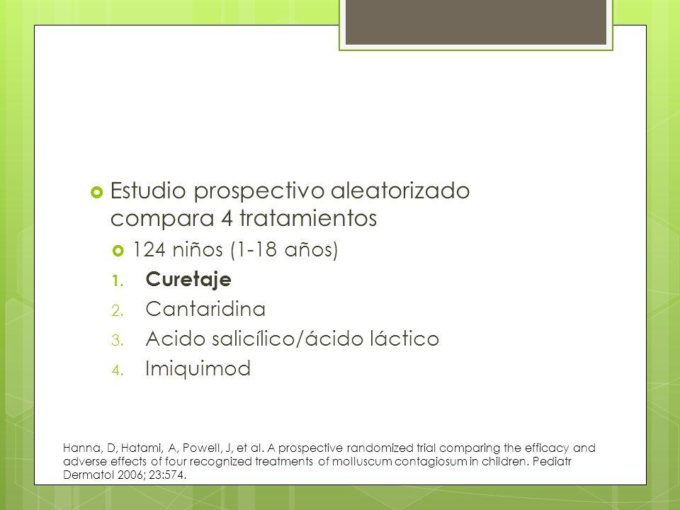 Estudio prospectivo aleatorizado compara 4 tratamientos 124 niños (1-18 años) 1. Curetaje 2. Cantaridina 3. Acido salicílico/ácido láctico 4. Imiquimo