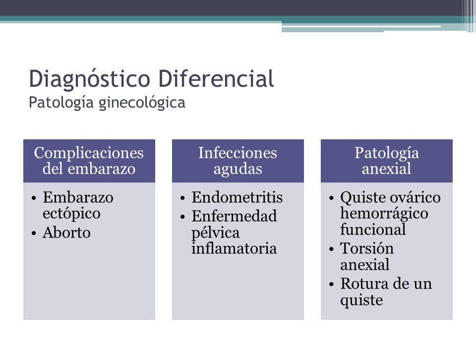 Diagnóstico Diferencial Patología ginecológica Complicaciones del embarazo Embarazo ectópico Aborto Infecciones agudas Endometritis Enfermedad pélvica inflamatoria Patología anexial Quiste ovárico hemorrágico funcional Torsión anexial Rotura de un quiste