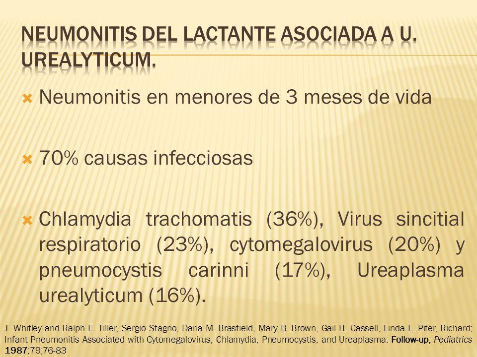 Neumonitis en menores de 3 meses de vida 70% causas infecciosas Chlamydia trachomatis (36%), Virus sincitial respiratorio (23%), cytomegalovirus (20%) y pneumocystis carinni (17%), Ureaplasma urealyticum (16%).