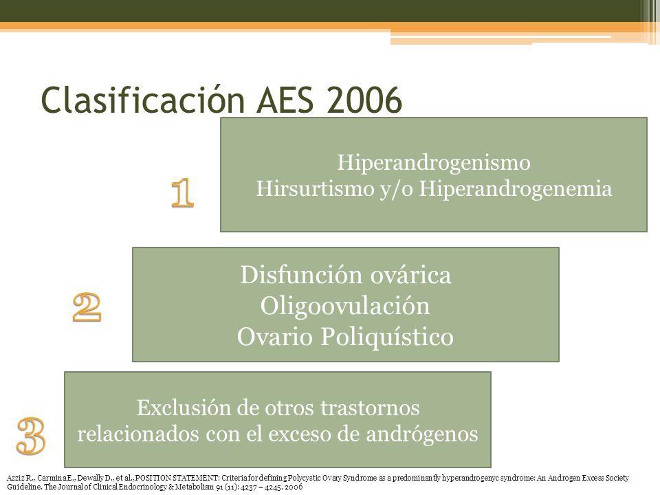 Clasificación AES 2006 Hiperandrogenismo Hirsurtismo y/o Hiperandrogenemia Disfunción ovárica Oligoovulación Ovario Poliquístico Exclusión de otros trastornos relacionados con el exceso de andrógenos Azziz R., Carmina E., Dewally D., et al., POSITION STATEMENT: Criteria for defining Polycystic Ovary Syndrome as a predominantly hyperandrogenyc syndrome: An Androgen Excess Society Guideline.