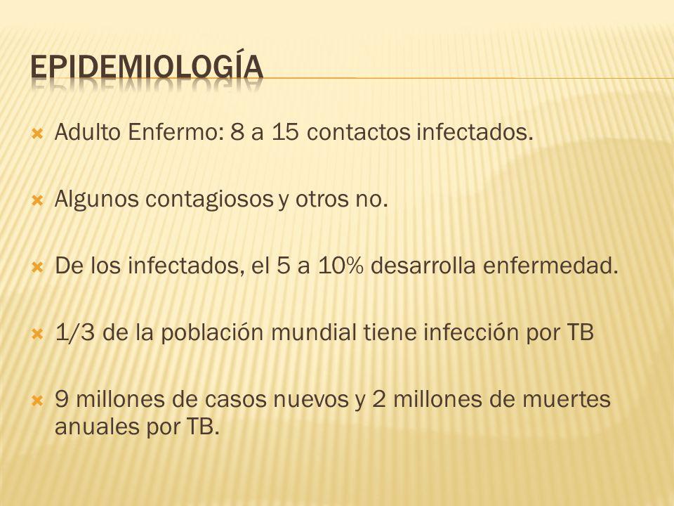 Adulto Enfermo: 8 a 15 contactos infectados. Algunos contagiosos y otros no. De los infectados, el 5 a 10% desarrolla enfermedad. 1/3 de la población