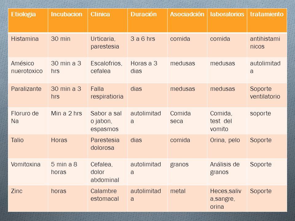 EtiologiaIncubacionClinicaDuraciónAsociadciónlaboratoriostratamiento Histamina30 minUrticaria, parestesia 3 a 6 hrscomida antihistami nicos Amésico nu