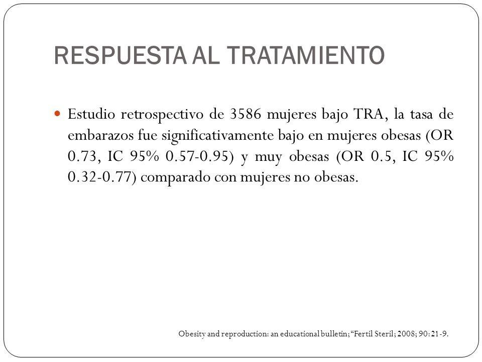 RESPUESTA AL TRATAMIENTO Estudio retrospectivo de 3586 mujeres bajo TRA, la tasa de embarazos fue significativamente bajo en mujeres obesas (OR 0.73,