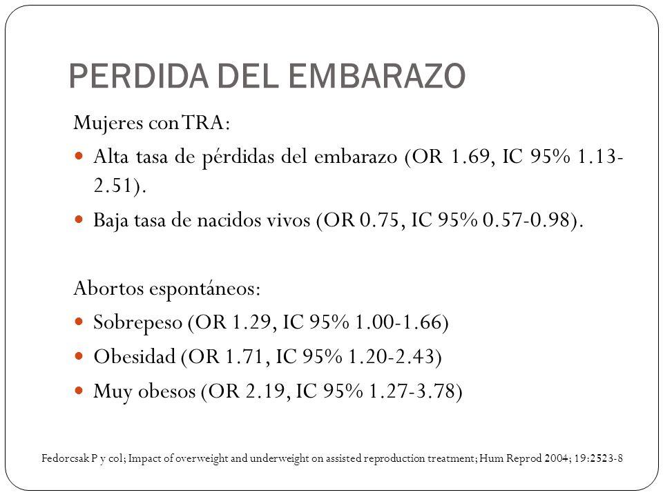 PERDIDA DEL EMBARAZO Mujeres con TRA: Alta tasa de pérdidas del embarazo (OR 1.69, IC 95% 1.13- 2.51). Baja tasa de nacidos vivos (OR 0.75, IC 95% 0.5