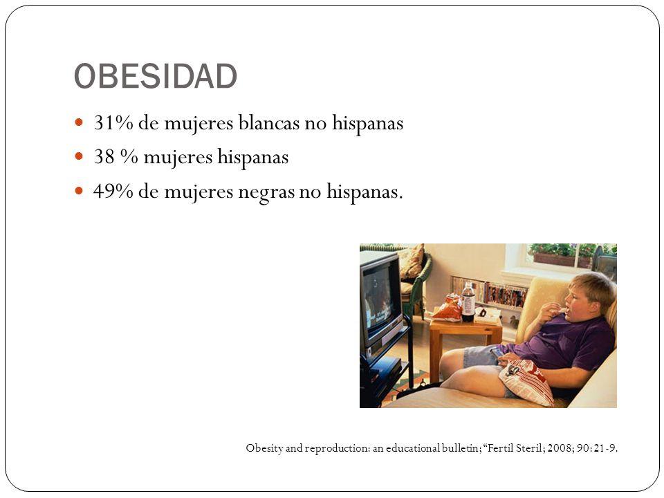 OBESIDAD 31% de mujeres blancas no hispanas 38 % mujeres hispanas 49% de mujeres negras no hispanas. Obesity and reproduction: an educational bulletin