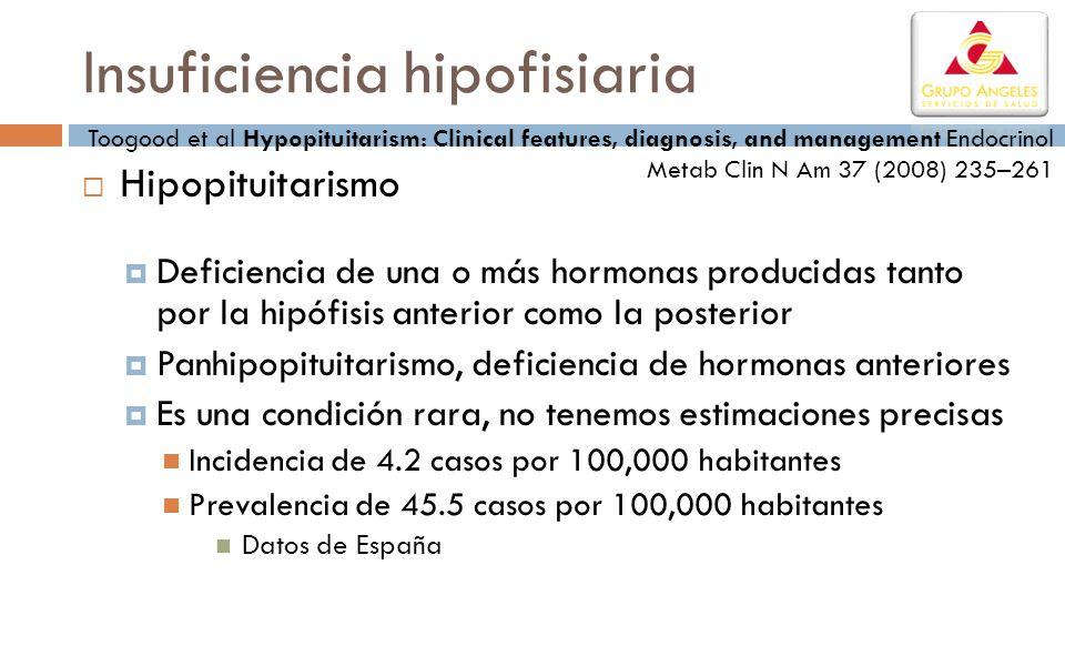 Insuficiencia hipofisiaria Hipopituitarismo Deficiencia de una o más hormonas producidas tanto por la hipófisis anterior como la posterior Panhipopitu