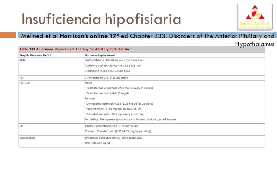 Insuficiencia hipofisiaria Melmed et al Harrisons online 17ª ed Chapter 333. Disorders of the Anterior Pituitary and Hypothalamus