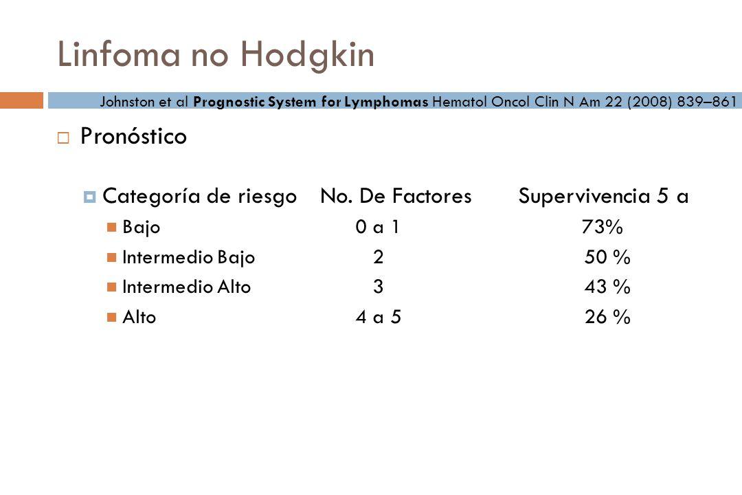 Linfoma no Hodgkin Pronóstico Categoría de riesgo No.
