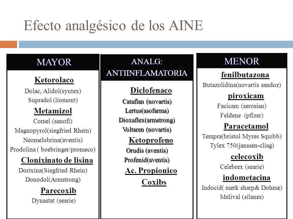 Efecto analgésico de los AINE MAYOR MAYOR Ketorolaco Dolac, Alidol(syntex) Supradol (liomont) Metamizol Comel (sanofi) Magnopyrol(siegfried Rhein) Neomelubrina(aventis) Prodolina ( boebringer/promeco) Clonixinato de lisina Dorixina(Siegfried Rhein) Donodol(Armstrong) Parecoxib Dynastat (searie) MENOR fenilbutazona Butazolidina(novartis sandoz) piroxicam Facicam (serosian) Feldene (pfizer) Paracetamol Tempra(bristol Myres Squibb) Tylex 750(janssen-cliag) celecoxib Celebrex (searie) indometacina Indocid( merk sharp& Dohme) Melival (silanes) ANALG:ANTIINFLAMATORIA Diclofenaco Cataflan (novartis) Lertus(asofarma)Dioxaflex(armstrong) Voltaren (novartis) Ketoprofeno Orudis (aventis) Profenid(aventis) Ac.