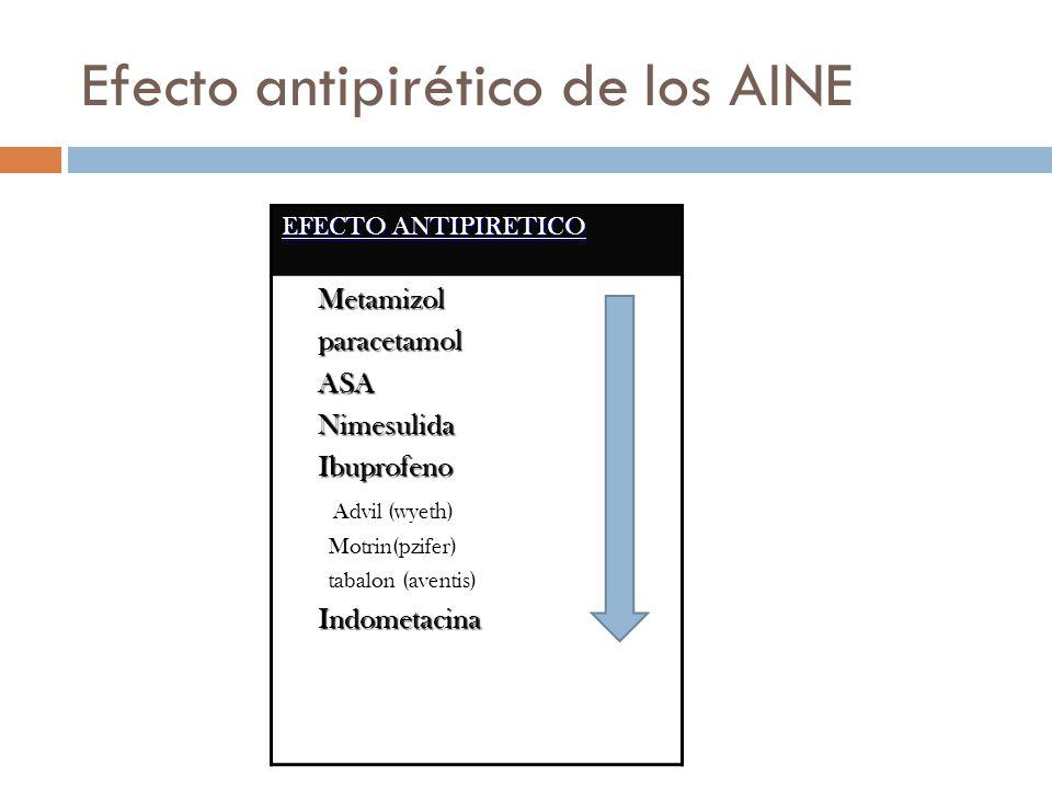 Efecto antipirético de los AINE EFECTO ANTIPIRETICO Metamizol Metamizol paracetamol paracetamol ASA ASA Nimesulida Nimesulida Ibuprofeno Ibuprofeno Advil (wyeth) Motrin(pzifer) tabalon (aventis) Indometacina Indometacina