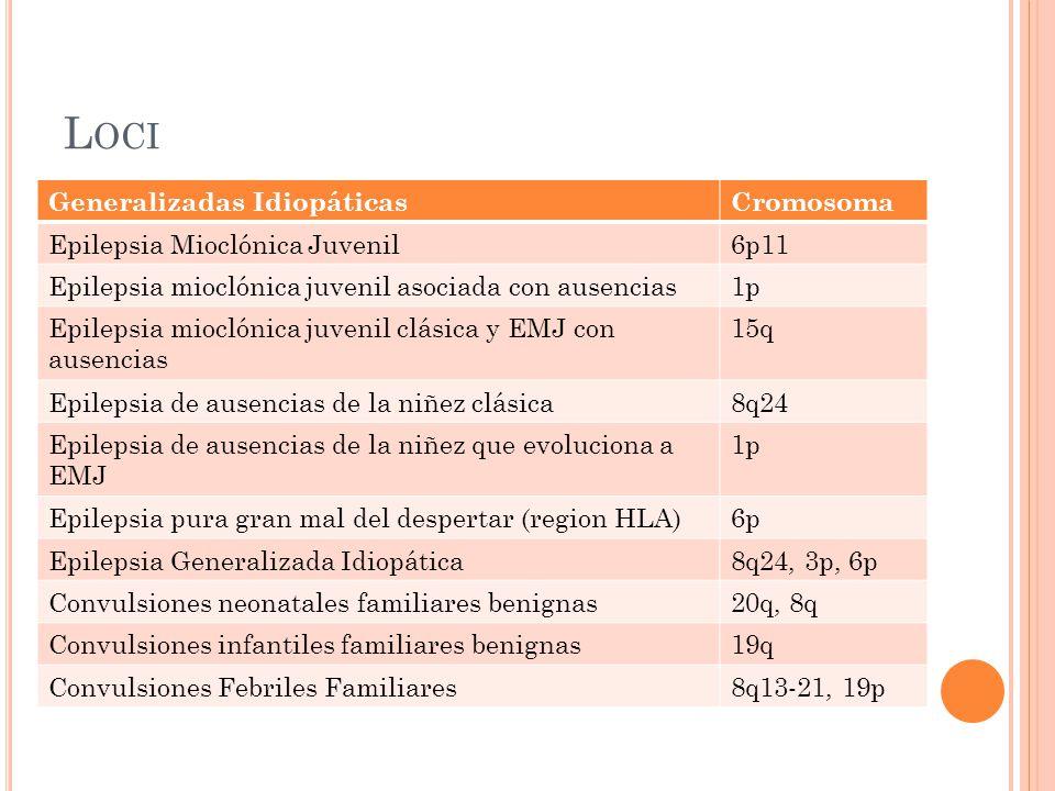 L OCI Generalizadas IdiopáticasCromosoma Epilepsia Mioclónica Juvenil6p11 Epilepsia mioclónica juvenil asociada con ausencias1p Epilepsia mioclónica juvenil clásica y EMJ con ausencias 15q Epilepsia de ausencias de la niñez clásica8q24 Epilepsia de ausencias de la niñez que evoluciona a EMJ 1p Epilepsia pura gran mal del despertar (region HLA)6p Epilepsia Generalizada Idiopática8q24, 3p, 6p Convulsiones neonatales familiares benignas20q, 8q Convulsiones infantiles familiares benignas19q Convulsiones Febriles Familiares8q13-21, 19p