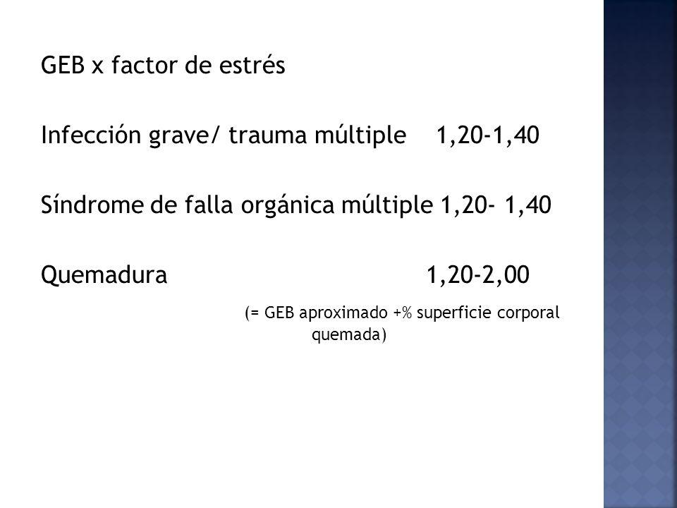 GEB x factor de estrés Infección grave/ trauma múltiple 1,20-1,40 Síndrome de falla orgánica múltiple 1,20- 1,40 Quemadura 1,20-2,00 (= GEB aproximado