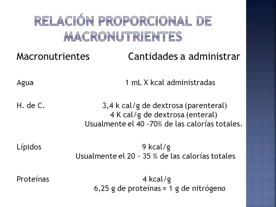 Macronutrientes Cantidades a administrar Agua 1 mL X kcal administradas H. de C. 3,4 k cal/g de dextrosa (parenteral) 4 K cal/g de dextrosa (enteral)