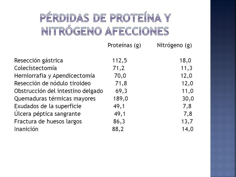 Proteínas (g) Nitrógeno (g) Resección gástrica 112,5 18,0 Colecistectomía 71,2 11,3 Herniorrafia y Apendicectomía 70,0 12,0 Resección de nódulo tiroideo 71,8 12,0 Obstrucción del intestino delgado 69,3 11,0 Quemaduras térmicas mayores 189,0 30,0 Exudados de la superficie 49,1 7,8 Úlcera péptica sangrante 49,1 7,8 Fractura de huesos largos 86,3 13,7 Inanición 88,2 14,0