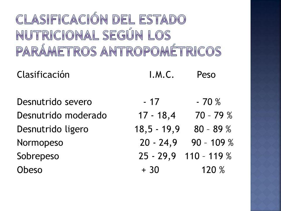 Clasificación I.M.C. Peso Desnutrido severo - 17 - 70 % Desnutrido moderado 17 - 18,4 70 – 79 % Desnutrido ligero 18,5 - 19,9 80 – 89 % Normopeso 20 -
