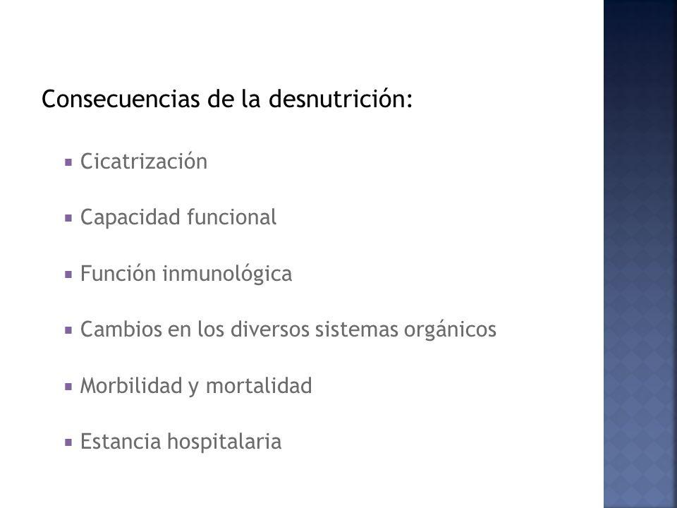 Consecuencias de la desnutrición: Cicatrización Capacidad funcional Función inmunológica Cambios en los diversos sistemas orgánicos Morbilidad y mortalidad Estancia hospitalaria