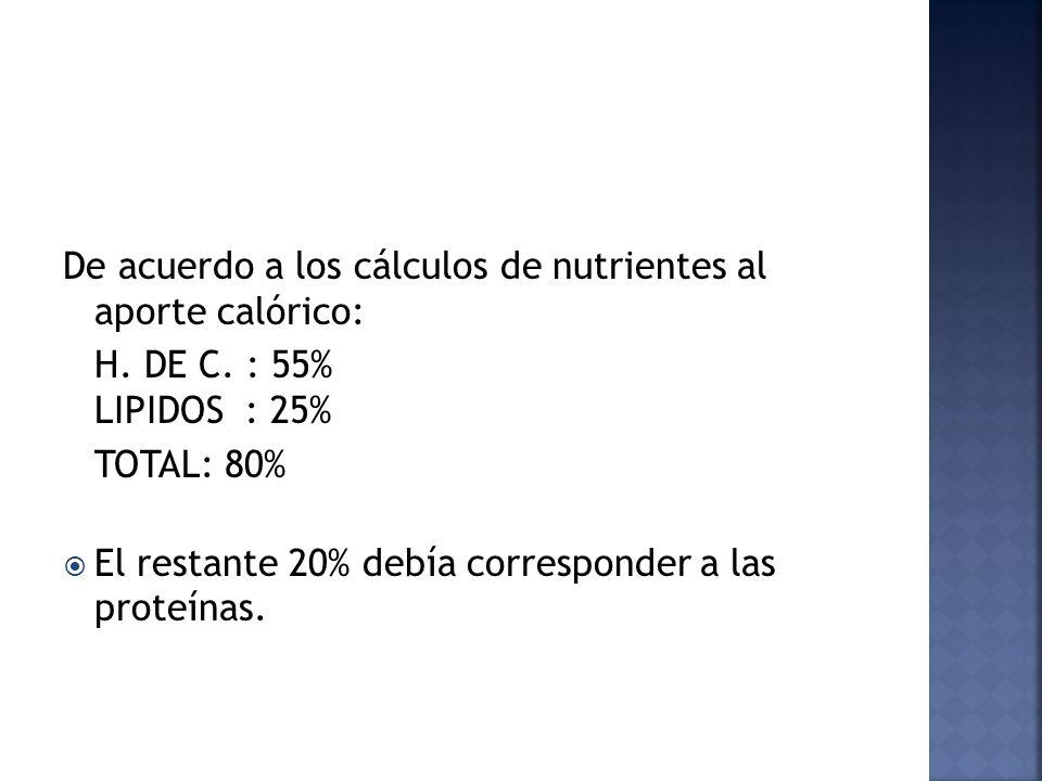 De acuerdo a los cálculos de nutrientes al aporte calórico: H. DE C. : 55% LIPIDOS : 25% TOTAL: 80% El restante 20% debía corresponder a las proteínas
