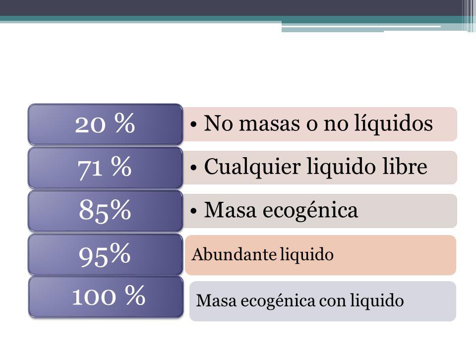 No masas o no líquidos 20 % Cualquier liquido libre 71 % Masa ecogénica 85%95% 100 % Abundante liquidoMasa ecogénica con liquido