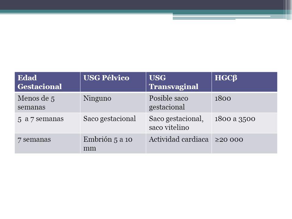 Edad Gestacional USG PélvicoUSG Transvaginal HGCβ Menos de 5 semanas NingunoPosible saco gestacional 1800 5 a 7 semanasSaco gestacionalSaco gestaciona
