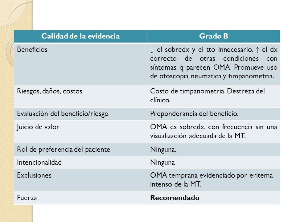 Calidad de la evidenciaGrado B Beneficios el sobredx y el tto innecesario. el dx correcto de otras condiciones con síntomas q parecen OMA. Promueve us