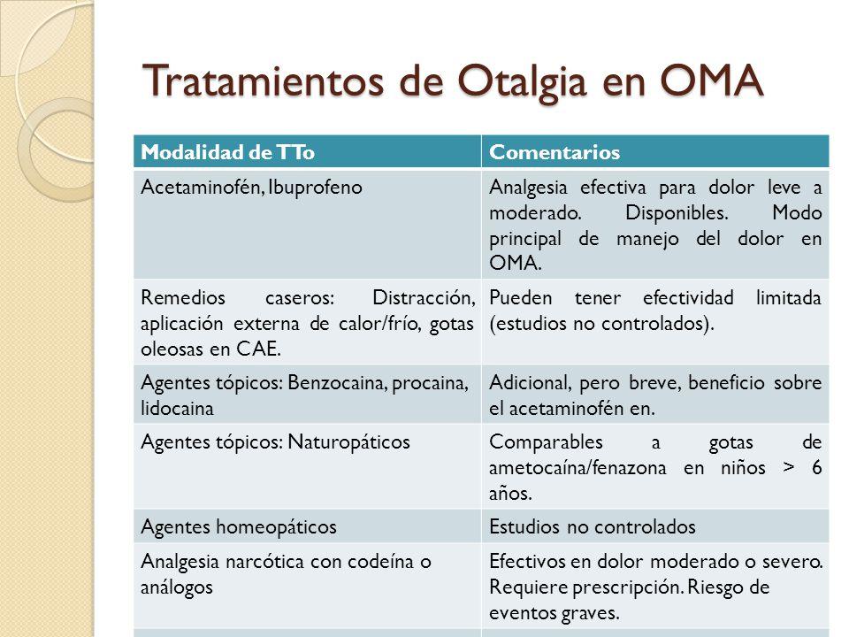 Tratamientos de Otalgia en OMA Modalidad de TToComentarios Acetaminofén, IbuprofenoAnalgesia efectiva para dolor leve a moderado. Disponibles. Modo pr