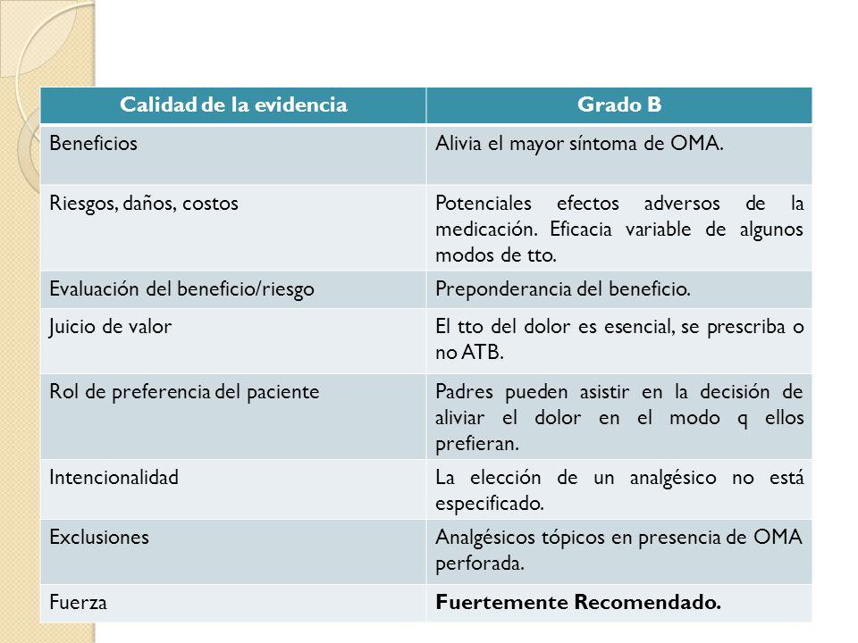 Calidad de la evidenciaGrado B BeneficiosAlivia el mayor síntoma de OMA. Riesgos, daños, costosPotenciales efectos adversos de la medicación. Eficacia
