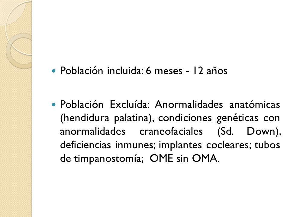 Población incluida: 6 meses - 12 años Población Excluída: Anormalidades anatómicas (hendidura palatina), condiciones genéticas con anormalidades crane