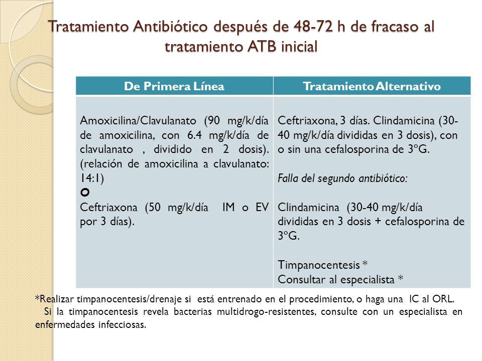 Tratamiento Antibiótico después de 48-72 h de fracaso al tratamiento ATB inicial De Primera LíneaTratamiento Alternativo Amoxicilina/Clavulanato (90 m